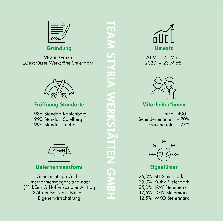 Gründung 1982 in Graz als 2Geschütze Werkstätte Steiermark / 1986 Standort Kapfenberg / 1993 Standort Spielberg / 1996 Standort Trieben / Unternehmensform: Gemeinnützige GmbH Unternehmensgegenstand nach §11 BEinstG Hoher sozialer Auftrag - Dreiviertel der Betriebsleitung = Eigenerwirtschaftung / Umsatz 2019 ca. 25 Mio. € - Umsatz 2020 ca. 23 Mio. € / 400 Mitarbeiter*innen -Behindertenanteil ca. 70% - Frauenquote ca. 25% / Eigentümer: 25% BFI Steiermark, 25% KOBV Steiermark, 25% JAW Steiermark, 12,5% ÖZIV Steiermark, 12,5% WKO Steiermark